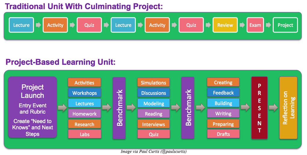 Classroom Design Project Based Learning ~ A quick start guide to using project based learning pbl
